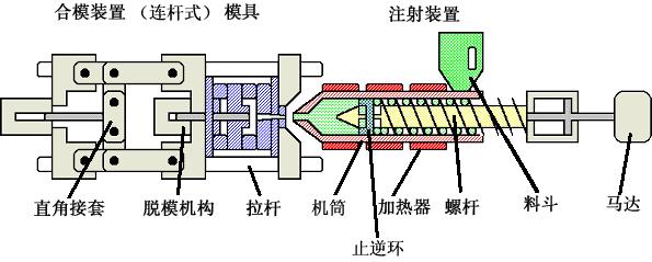 注塑机液压系统原理图